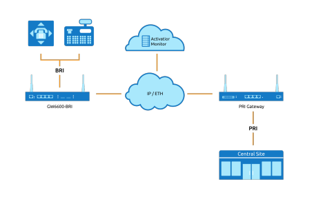 ISDN to IP Migration | Virtual Access