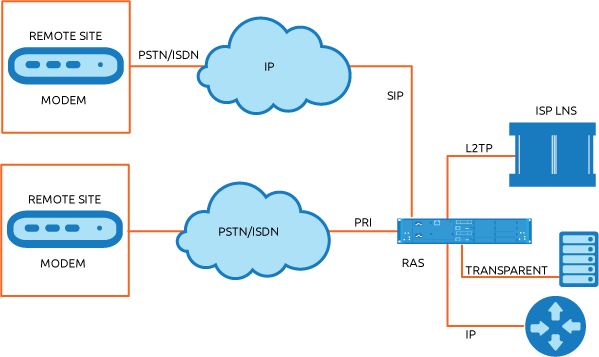 Remote Access Server (RAS) Migration | Virtual Access