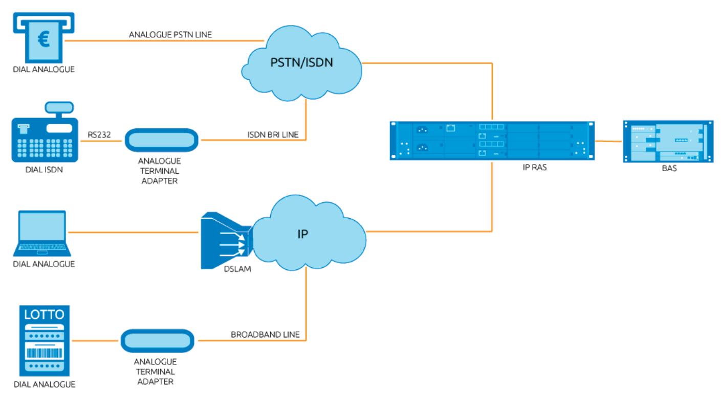 Ge Remote Access Aos Ras Datasheet Virtual Access