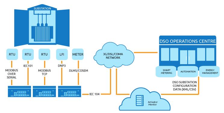 Substation SCADA Protocol Conversion | Virtual Access