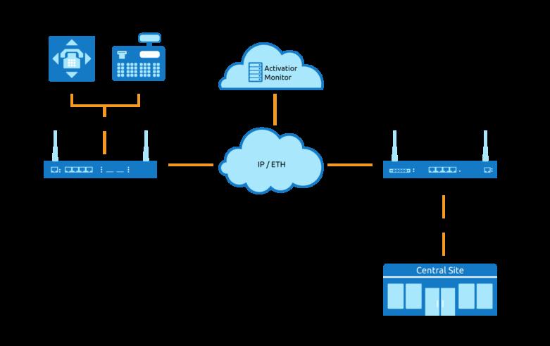 Gw8200 Aos Pri Gateway Datasheet Virtual Access