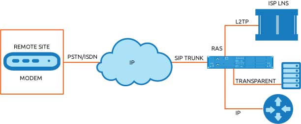 Dial Up Modem Migration From Pri Sip Trunks Virtual Access