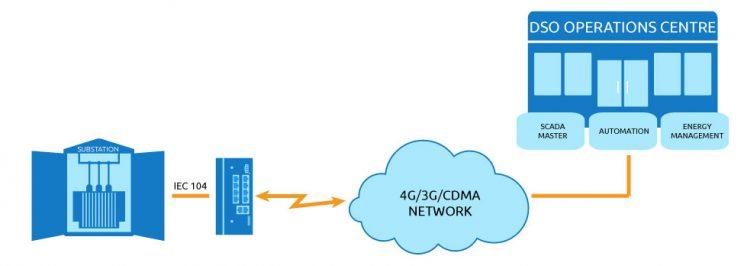 IEC 60870-5-104 network scenario